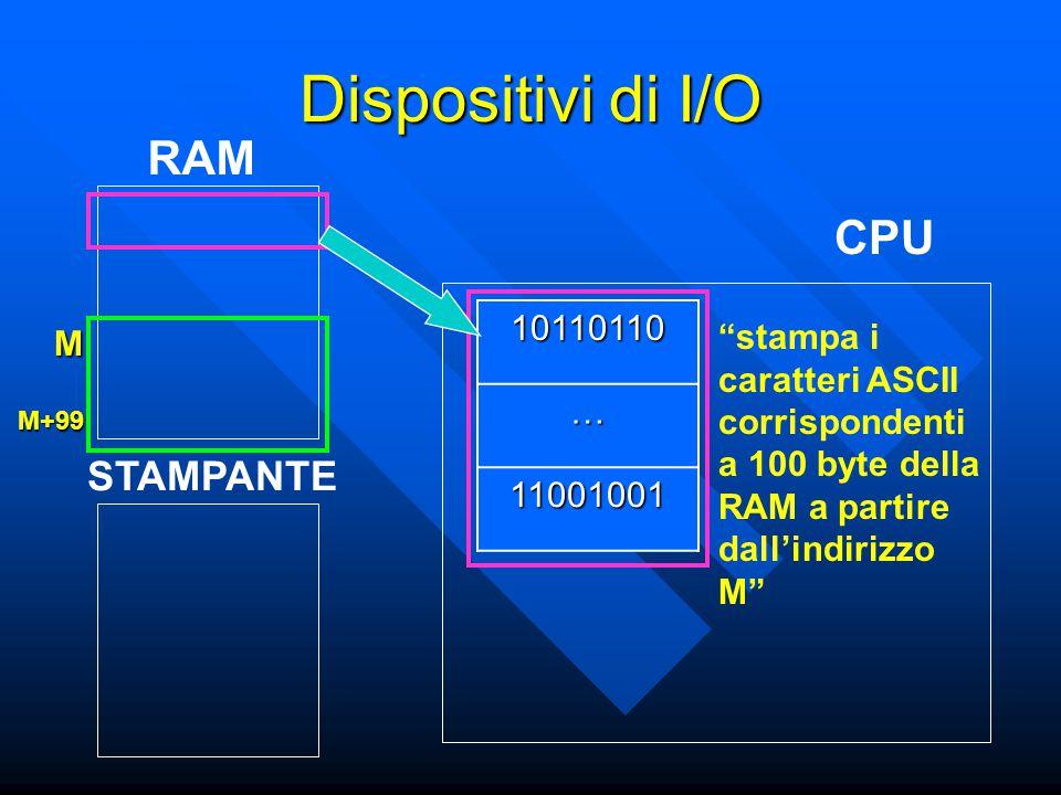 CPU RAM 10110110 … 11001001 stampa i caratteri ASCII corrispondenti a 100 byte della RAM a partire dall'indirizzo M M M+99 Dispositivi di I/O STAMPANTE
