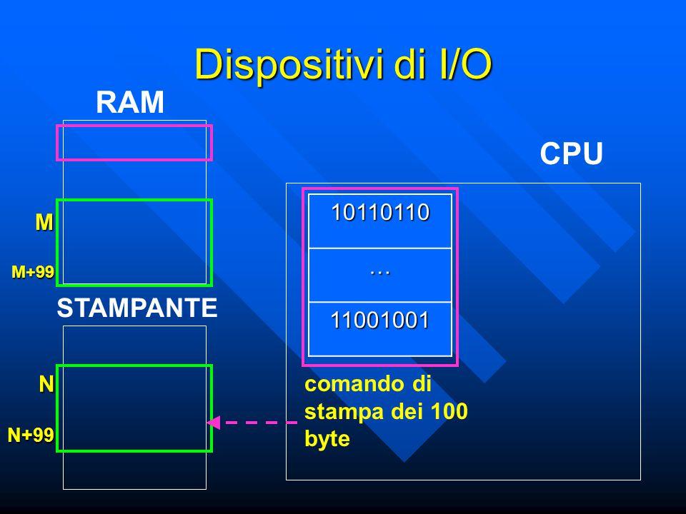 CPU RAM 10110110 … 11001001 M M+99 N N+99 Dispositivi di I/O comando di stampa dei 100 byte STAMPANTE