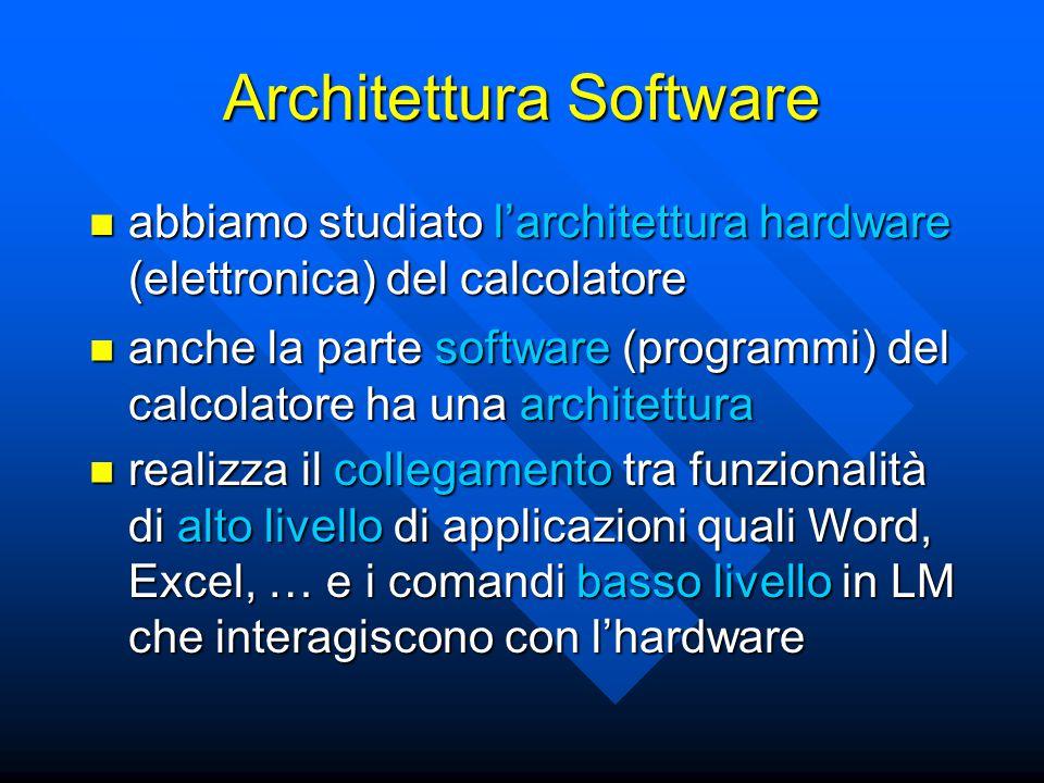 Architettura Software abbiamo studiato l'architettura hardware (elettronica) del calcolatore abbiamo studiato l'architettura hardware (elettronica) del calcolatore anche la parte software (programmi) del calcolatore ha una architettura anche la parte software (programmi) del calcolatore ha una architettura realizza il collegamento tra funzionalità di alto livello di applicazioni quali Word, Excel, … e i comandi basso livello in LM che interagiscono con l'hardware realizza il collegamento tra funzionalità di alto livello di applicazioni quali Word, Excel, … e i comandi basso livello in LM che interagiscono con l'hardware