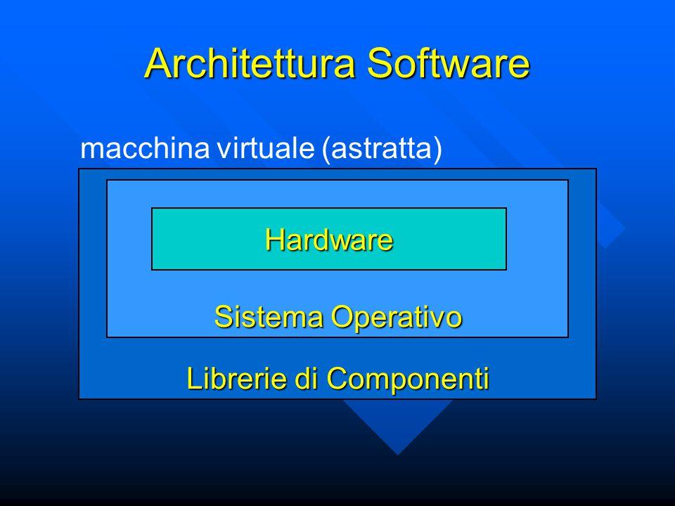 Architettura Software Librerie di Componenti Sistema Operativo Hardware macchina virtuale (astratta)