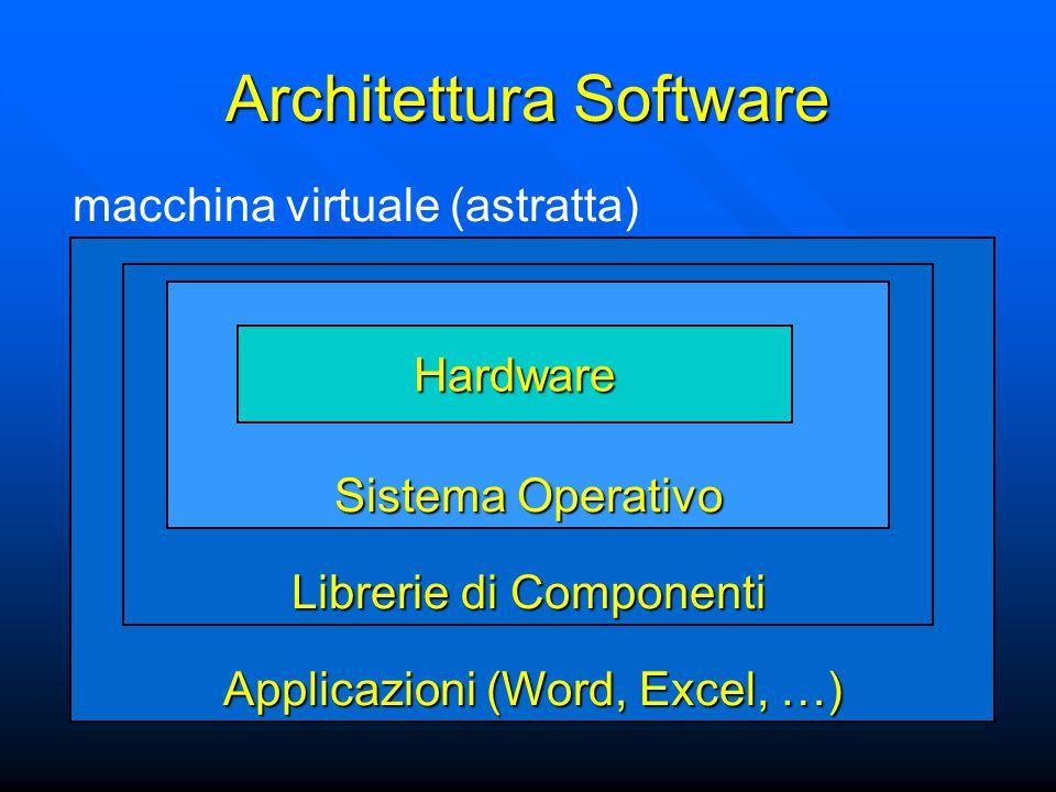 Applicazioni (Word, Excel, …) Architettura Software Librerie di Componenti Sistema Operativo Hardware macchina virtuale (astratta)