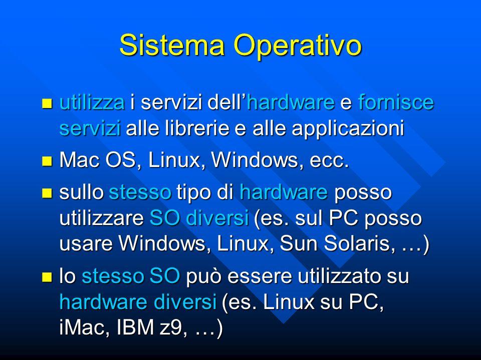 Sistema Operativo utilizza i servizi dell'hardware e fornisce servizi alle librerie e alle applicazioni utilizza i servizi dell'hardware e fornisce servizi alle librerie e alle applicazioni Mac OS, Linux, Windows, ecc.