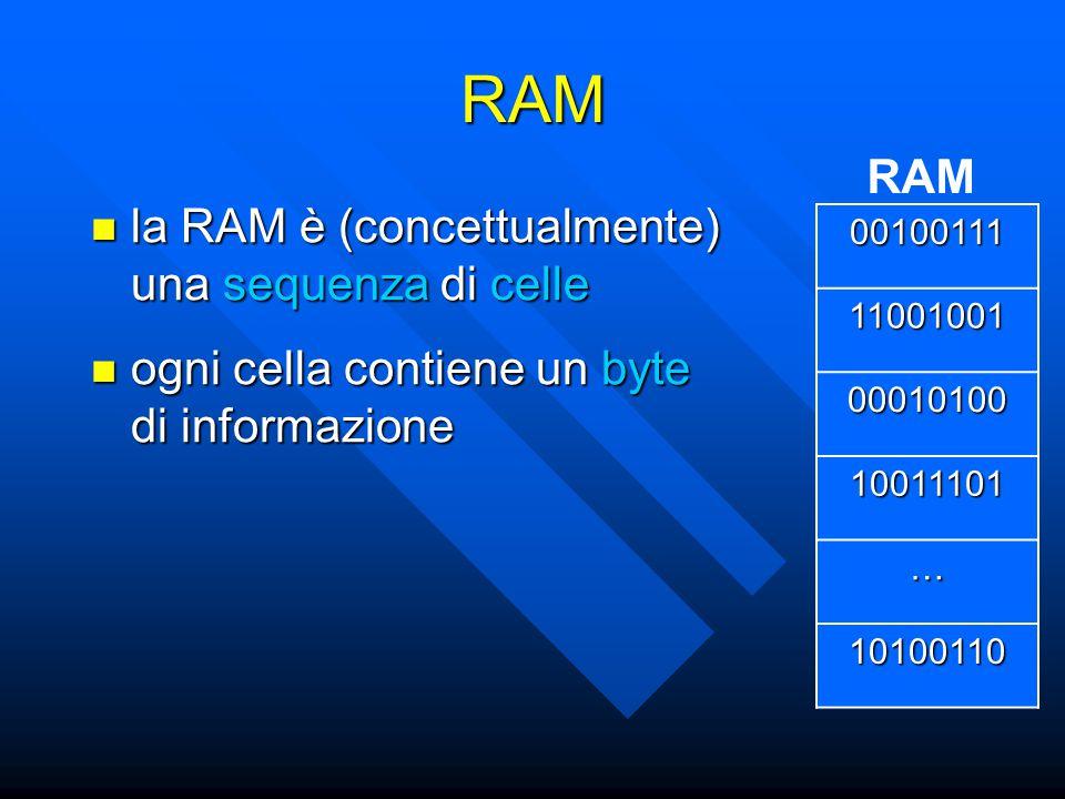 RAM la RAM è (concettualmente) una sequenza di celle la RAM è (concettualmente) una sequenza di celle RAM ogni cella contiene un byte di informazione ogni cella contiene un byte di informazione 00100111 11001001 00010100 10011101 … 10100110