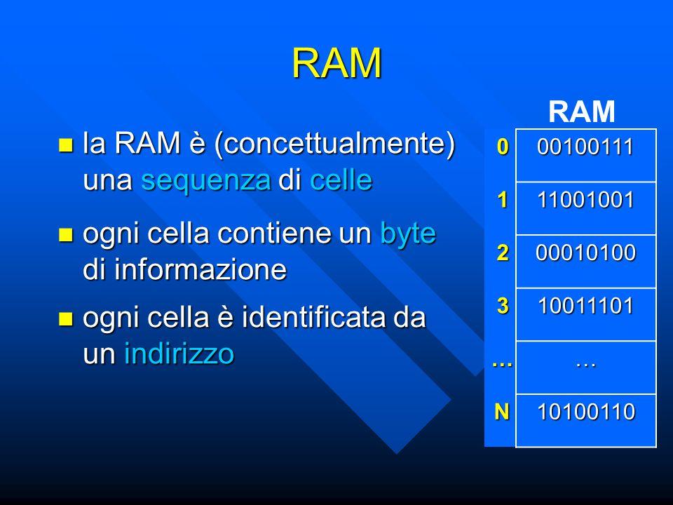 RAM la RAM è (concettualmente) una sequenza di celle la RAM è (concettualmente) una sequenza di celle RAM ogni cella contiene un byte di informazione ogni cella contiene un byte di informazione ogni cella è identificata da un indirizzo ogni cella è identificata da un indirizzo 000100111 111001001 200010100 310011101 …… N10100110
