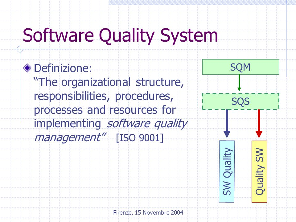 Firenze, 15 Novembre 2004 Software Quality System Definizione: The organizational structure, responsibilities, procedures, processes and resources for implementing software quality management [ISO 9001] SW Quality Quality SW SQM SQS