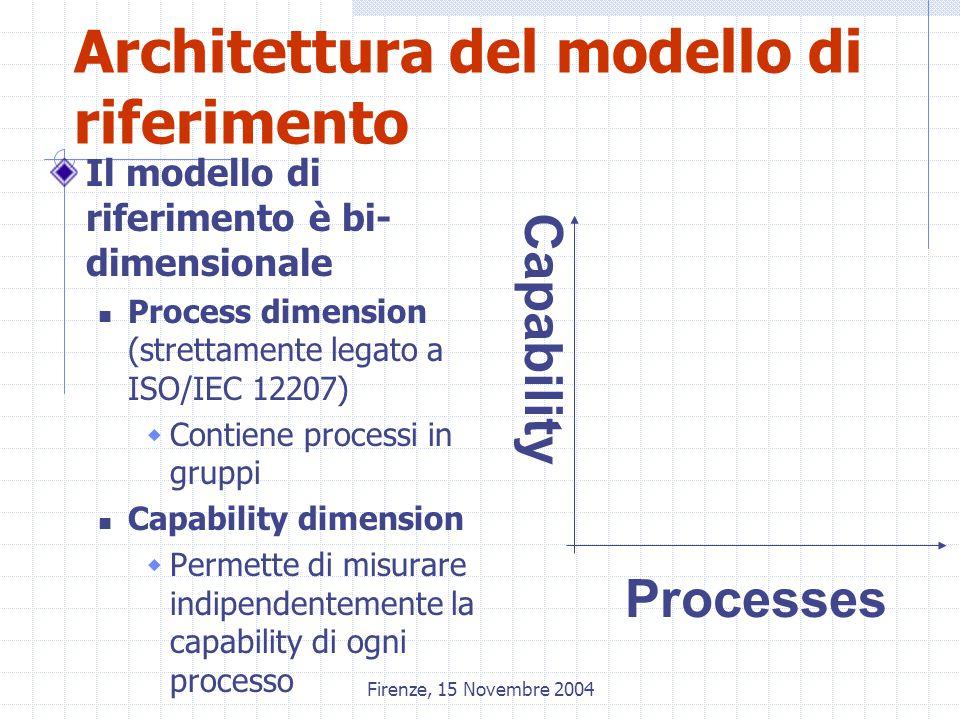 Firenze, 15 Novembre 2004 Architettura del modello di riferimento Il modello di riferimento è bi- dimensionale Process dimension (strettamente legato a ISO/IEC 12207)  Contiene processi in gruppi Capability dimension  Permette di misurare indipendentemente la capability di ogni processo Processes Capability