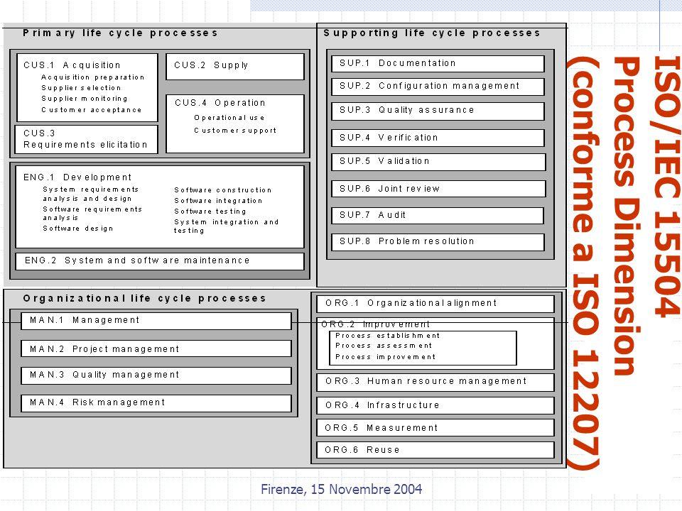 Firenze, 15 Novembre 2004 ISO/IEC 15504Process Dimension(conforme a ISO 12207)