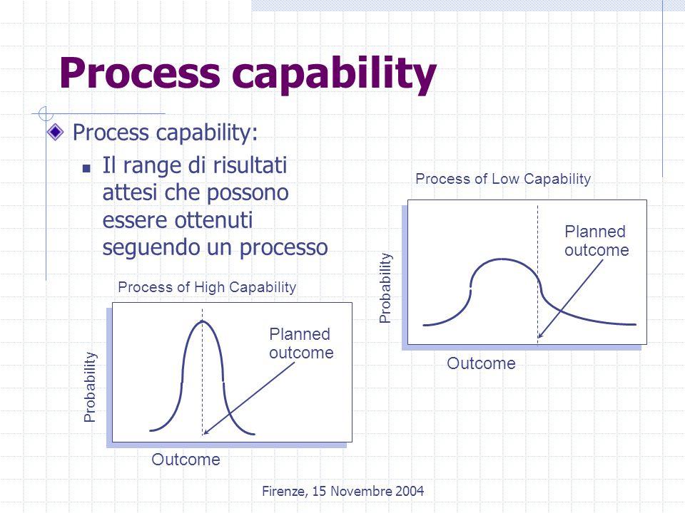 Firenze, 15 Novembre 2004 Process capability Process capability: Il range di risultati attesi che possono essere ottenuti seguendo un processo Process of High Capability Probability Outcome Planned outcome Process of Low Capability Probability Outcome Planned outcome