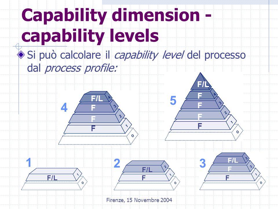 Firenze, 15 Novembre 2004 Capability dimension - capability levels Si può calcolare il capability level del processo dal process profile: F/LF F F F F F F F F F 1 23 4 5