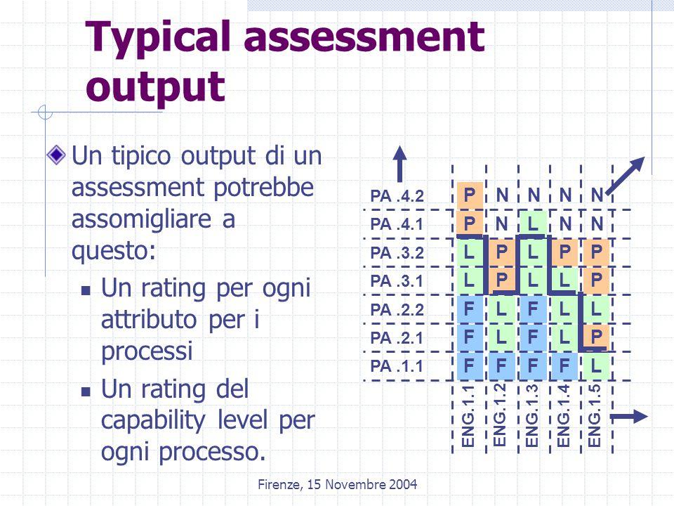 Firenze, 15 Novembre 2004 Typical assessment output Un tipico output di un assessment potrebbe assomigliare a questo: Un rating per ogni attributo per i processi Un rating del capability level per ogni processo.