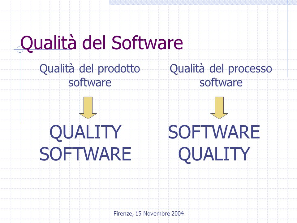 Firenze, 15 Novembre 2004 Qualità del Software Qualità del prodotto software Qualità del processo software QUALITY SOFTWARE SOFTWARE QUALITY