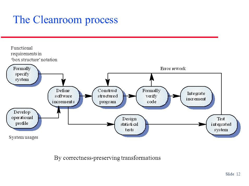 Slide 12 The Cleanroom process By correctness-preserving transformations Functional requirements in 'box structure' notation System usages