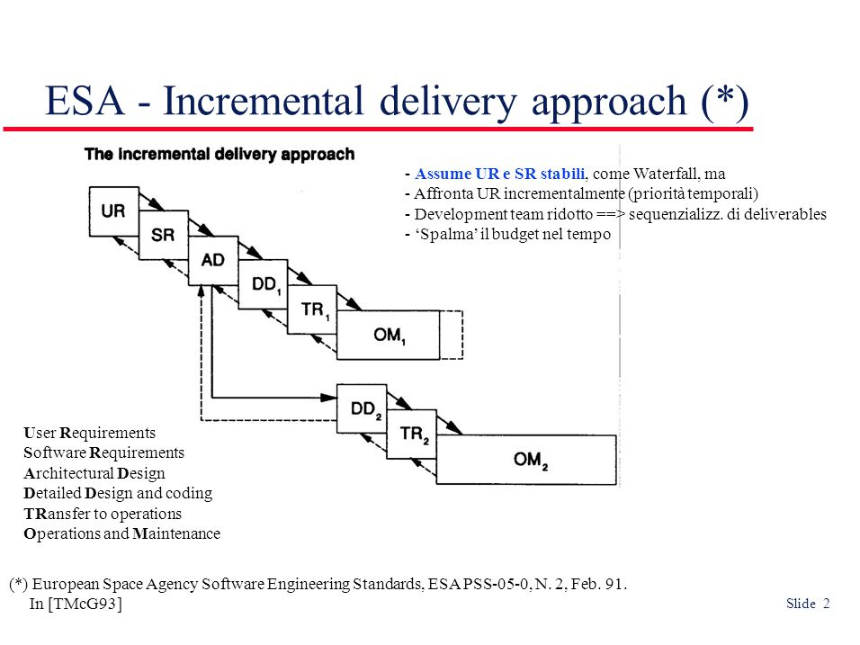 Slide 2 ESA - Incremental delivery approach (*) (*) European Space Agency Software Engineering Standards, ESA PSS-05-0, N.