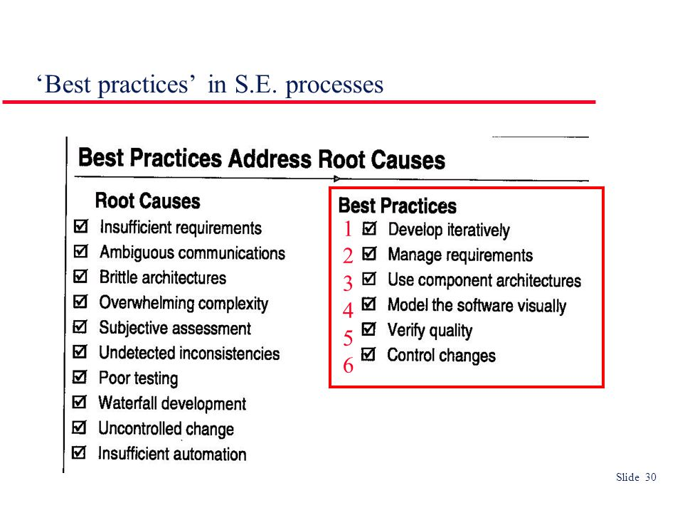 Slide 30 'Best practices' in S.E. processes 123456123456