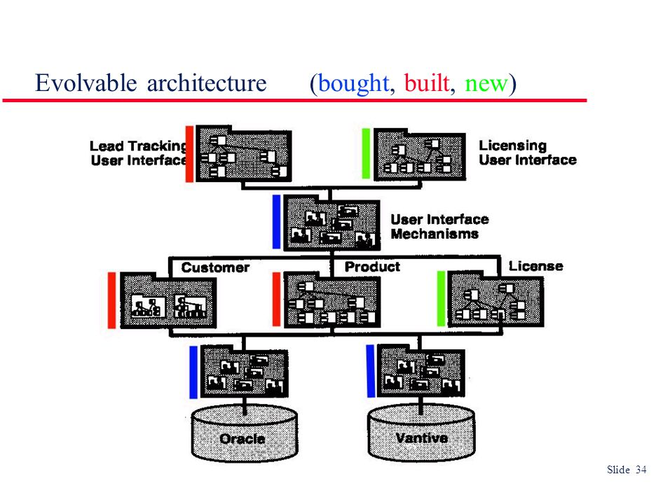Slide 34 Evolvable architecture (bought, built, new)