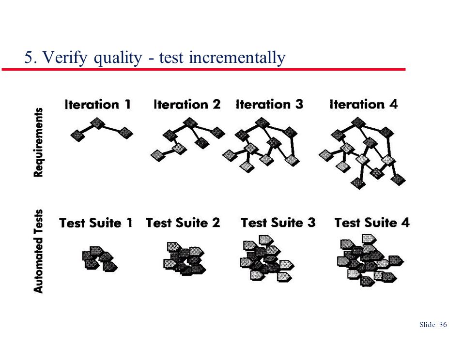 Slide 36 5. Verify quality - test incrementally
