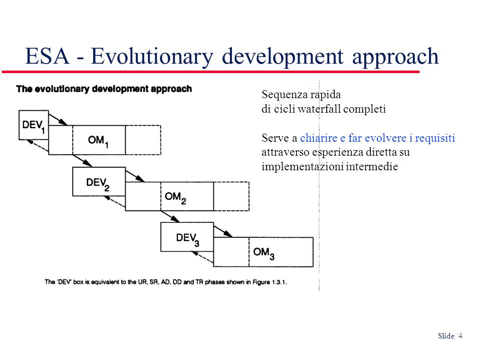 Slide 4 ESA - Evolutionary development approach Sequenza rapida di cicli waterfall completi Serve a chiarire e far evolvere i requisiti attraverso esperienza diretta su implementazioni intermedie
