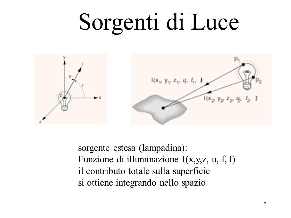 7 Sorgenti di Luce sorgente estesa (lampadina): Funzione di illuminazione I(x,y,z, u, f, l) il contributo totale sulla superficie si ottiene integrando nello spazio