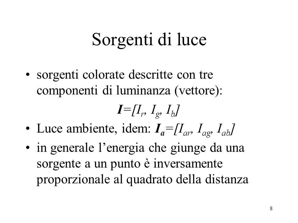 8 Sorgenti di luce sorgenti colorate descritte con tre componenti di luminanza (vettore): I=[I r, I g, I b ] Luce ambiente, idem: I a =[I ar, I ag, I ab ] in generale l'energia che giunge da una sorgente a un punto è inversamente proporzionale al quadrato della distanza