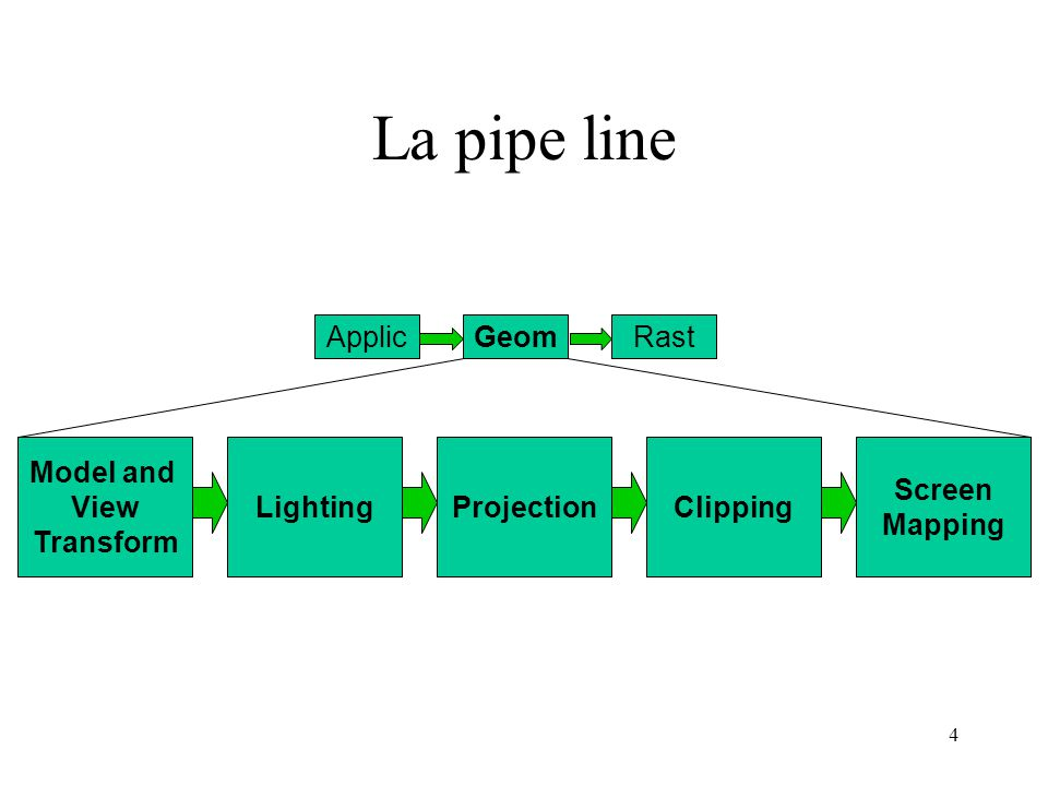 15 Portali 1.localizza la cella V dove si trova l'osservatore 2.inzializza un BB P rettangolare pari alla finestra di vista 3.renderizza la geometria della cella V con view frustum culling, definito da P e con vertice nell'osservatore 4.ripeti ricorsivamente per le celle adiacenti seguendo il grafo di adiacenza; per ciascun portale della cella corrente proietta il portale sullo schermo e trova il rettangolo AABB della proiezione; calcola l'intersezione logica di P e del rettangolo AABB proiettato