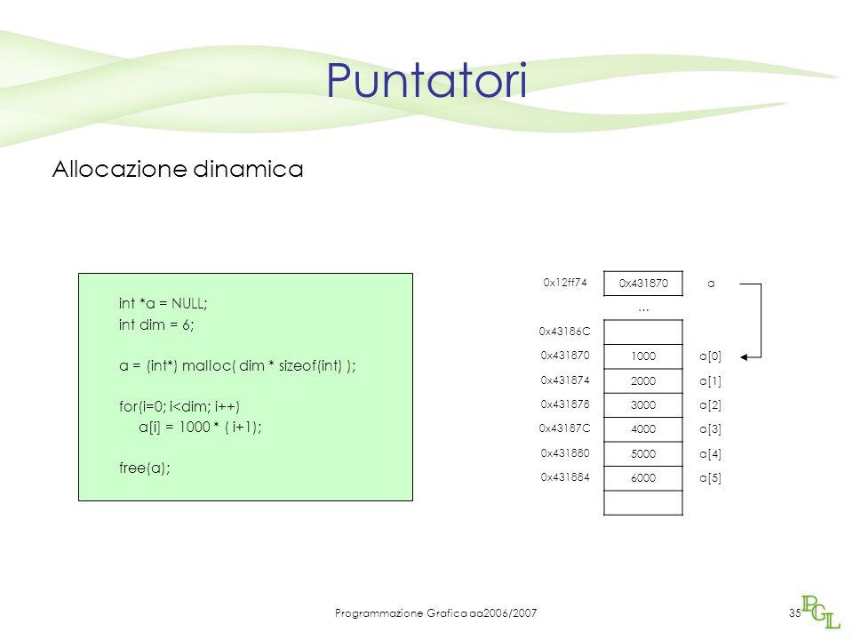 Programmazione Grafica aa2006/200735 Puntatori Allocazione dinamica int *a = NULL; int dim = 6; a = (int*) malloc( dim * sizeof(int) ); for(i=0; i<dim; i++) a[i] = 1000 * ( i+1); free(a); 0x12ff74 0x431870a … 0x43186C 0x431870 1000a[0] 0x431874 2000a[1] 0x431878 3000a[2] 0x43187C 4000a[3] 0x431880 5000a[4] 0x431884 6000a[5]