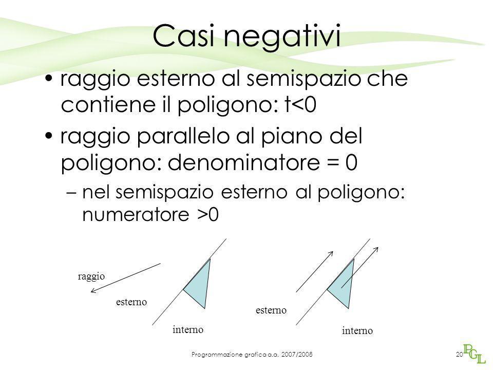 Casi negativi raggio esterno al semispazio che contiene il poligono: t<0 raggio parallelo al piano del poligono: denominatore = 0 –nel semispazio este