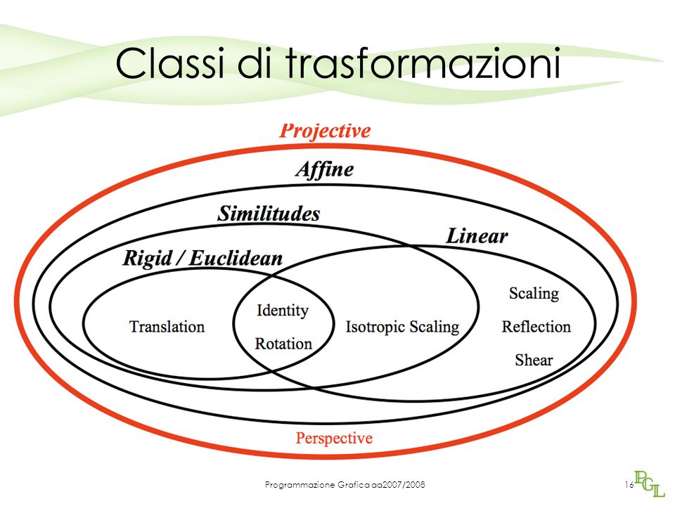 Programmazione Grafica aa2007/200816 Classi di trasformazioni