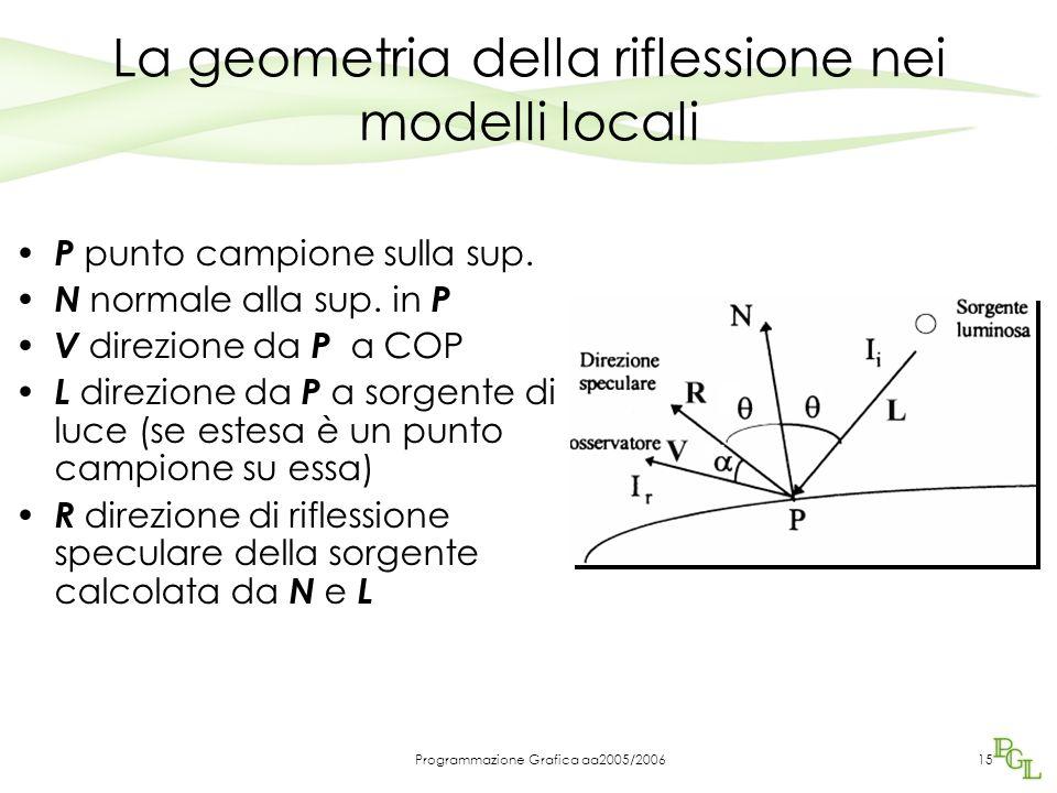Programmazione Grafica aa2005/200614 Modelli locali Lambert: –Riflessione diffusa Phong: –Riflessione diffusa –Riflessione speculare imperfetta Compon