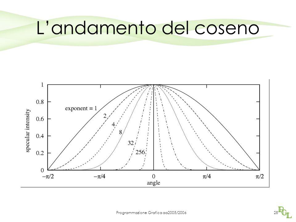 Programmazione Grafica aa2005/200627 Modello di Phong Confronti con k a =0,7 n=10 al variare di k d e k s ksks kdkd