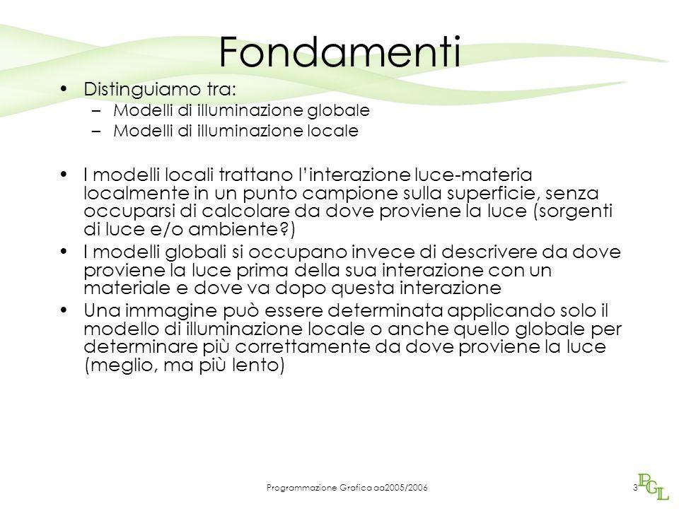 Programmazione Grafica aa2005/200613 Riassumendo