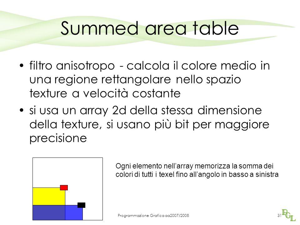 Programmazione Grafica aa2007/200831 Summed area table filtro anisotropo - calcola il colore medio in una regione rettangolare nello spazio texture a velocità costante si usa un array 2d della stessa dimensione della texture, si usano più bit per maggiore precisione Ogni elemento nell'array memorizza la somma dei colori di tutti i texel fino all'angolo in basso a sinistra