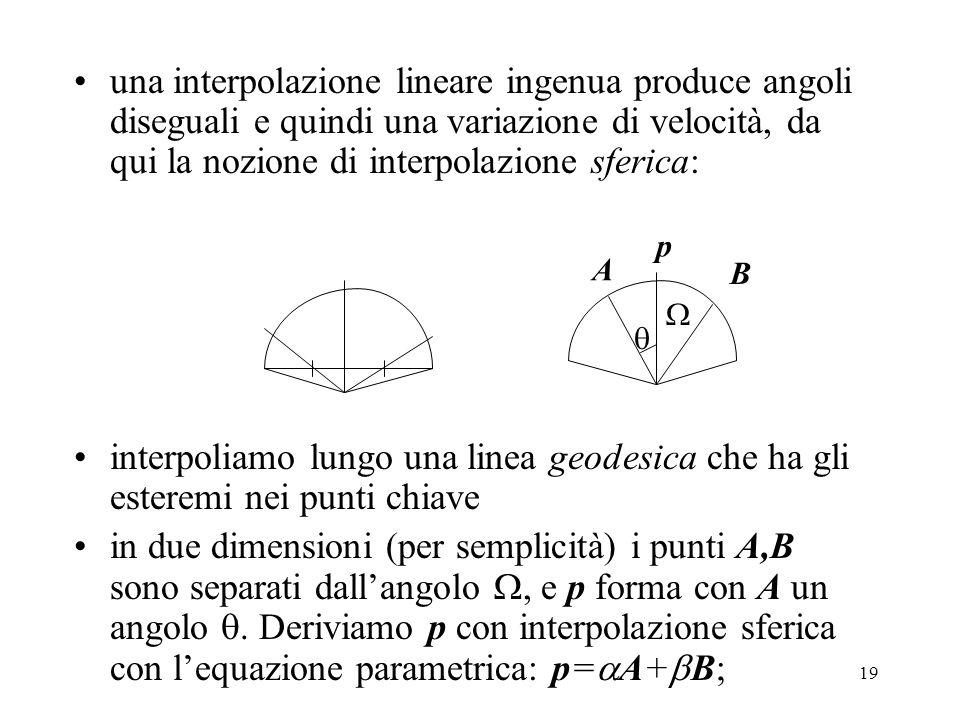 19 una interpolazione lineare ingenua produce angoli diseguali e quindi una variazione di velocità, da qui la nozione di interpolazione sferica: interpoliamo lungo una linea geodesica che ha gli esteremi nei punti chiave in due dimensioni (per semplicità) i punti A,B sono separati dall'angolo , e p forma con A un angolo .