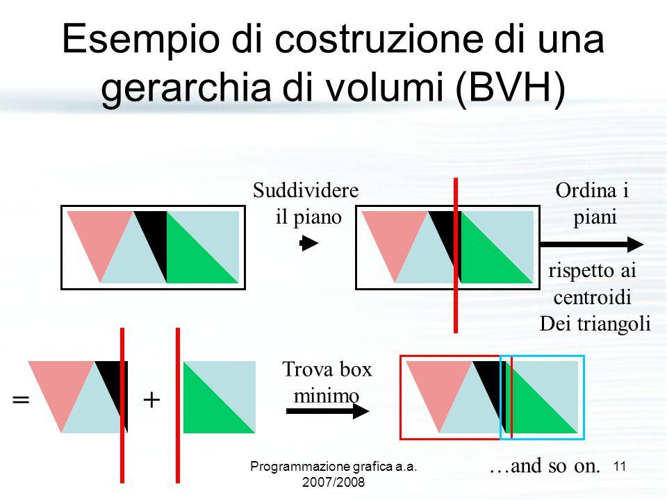 Esempio di costruzione di una gerarchia di volumi (BVH) Suddividere il piano Ordina i piani rispetto ai centroidi Dei triangoli + Trova box minimo = …