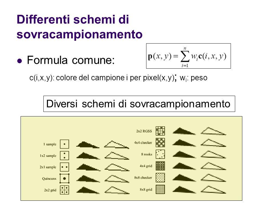 Differenti schemi di sovracampionamento Formula comune: c(i,x,y): colore del campione i per pixel(x,y) ; w i : peso Diversi schemi di sovracampionamento