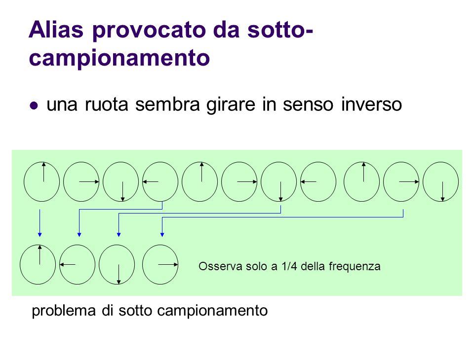 Alias provocato da sotto- campionamento una ruota sembra girare in senso inverso Osserva solo a 1/4 della frequenza problema di sotto campionamento