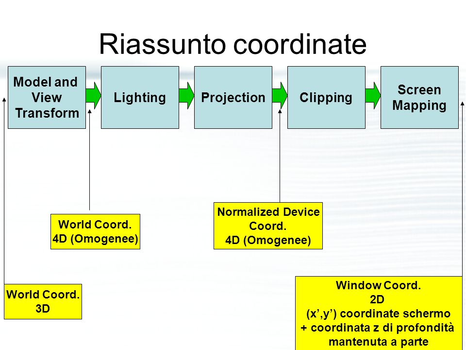 Riassunto coordinate Model and View Transform LightingProjectionClipping Screen Mapping World Coord. 3D World Coord. 4D (Omogenee) Normalized Device C