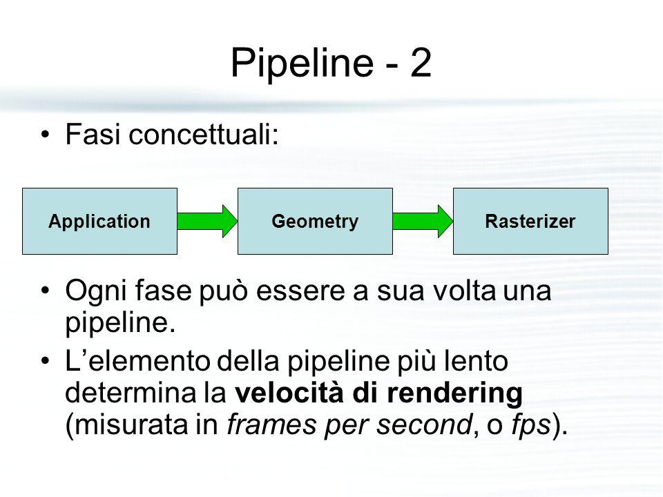 Clipping Solo le primitive interamente o parzialmente dentro il volume di vista devono essere passate al rasterizer stage.