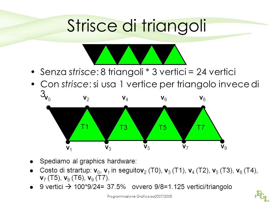 Programmazione Grafica aa2007/2008 Strisce di triangoli Senza strisce: 8 triangoli * 3 vertici = 24 vertici Con strisce: si usa 1 vertice per triangolo invece di 3 Spediamo al graphics hardware: Costo di strartup: v 0, v 1 in seguitov 2 (T0), v 3 (T1), v 4 (T2), v 5 (T3), v 6 (T4), v 7 (T5), v 8 (T6), v 9 (T7).