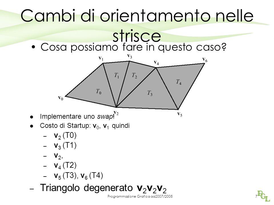 Programmazione Grafica aa2007/2008 Swaps… Costo del triangolo degenerato 1 extra vertice Sempre più economico che ricominciare a spedire una nuova strisca Esempio: 8 vertici spediti / 5 triangoli = 1.6 vertici/triangolo Ricominciare la striscia costa di più: –4 vertici (2 triangoli) + –5 vertici (3 triangoli) 8