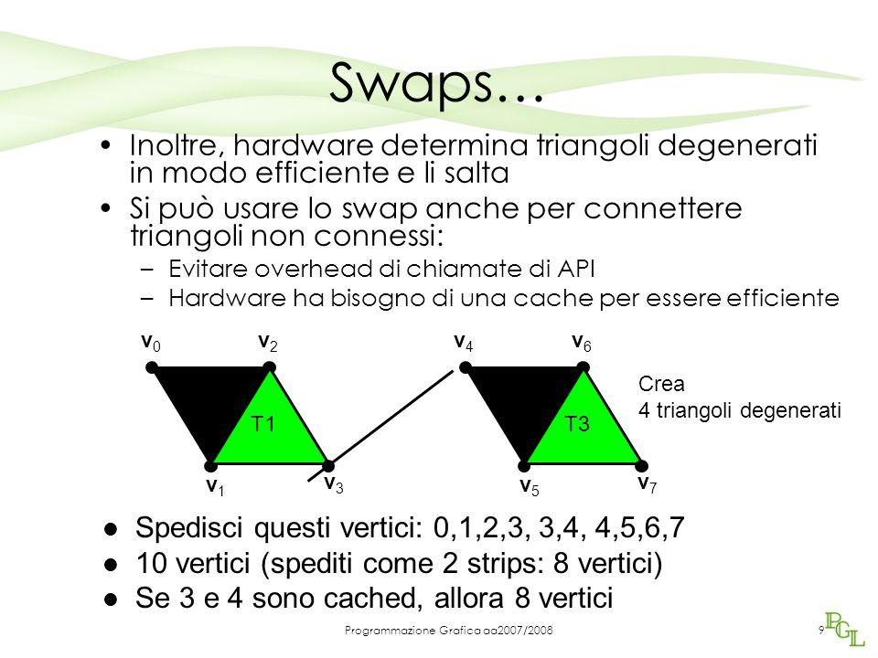 Programmazione Grafica aa2007/2008 Swaps… Inoltre, hardware determina triangoli degenerati in modo efficiente e li salta Si può usare lo swap anche per connettere triangoli non connessi: –Evitare overhead di chiamate di API –Hardware ha bisogno di una cache per essere efficiente v0v0 v1v1 v2v2 T0 v3v3 T1 v4v4 v5v5 v6v6 T2 v7v7 T3 Spedisci questi vertici: 0,1,2,3, 3,4, 4,5,6,7 10 vertici (spediti come 2 strips: 8 vertici) Se 3 e 4 sono cached, allora 8 vertici Crea 4 triangoli degenerati 9