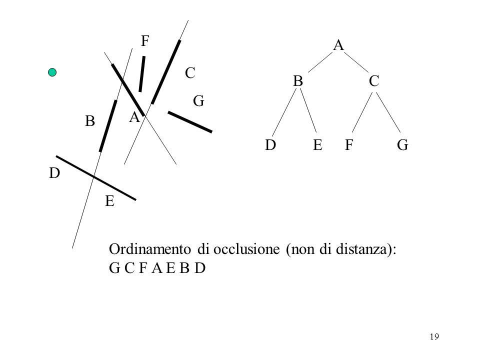 19 A B C D E F G A BC DEFG Ordinamento di occlusione (non di distanza): G C F A E B D