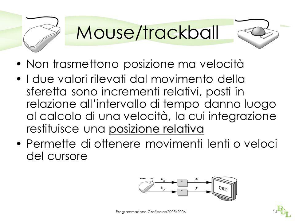 Programmazione Grafica aa2005/200614 Mouse/trackball Non trasmettono posizione ma velocità posizione relativaI due valori rilevati dal movimento della sferetta sono incrementi relativi, posti in relazione all'intervallo di tempo danno luogo al calcolo di una velocità, la cui integrazione restituisce una posizione relativa Permette di ottenere movimenti lenti o veloci del cursore