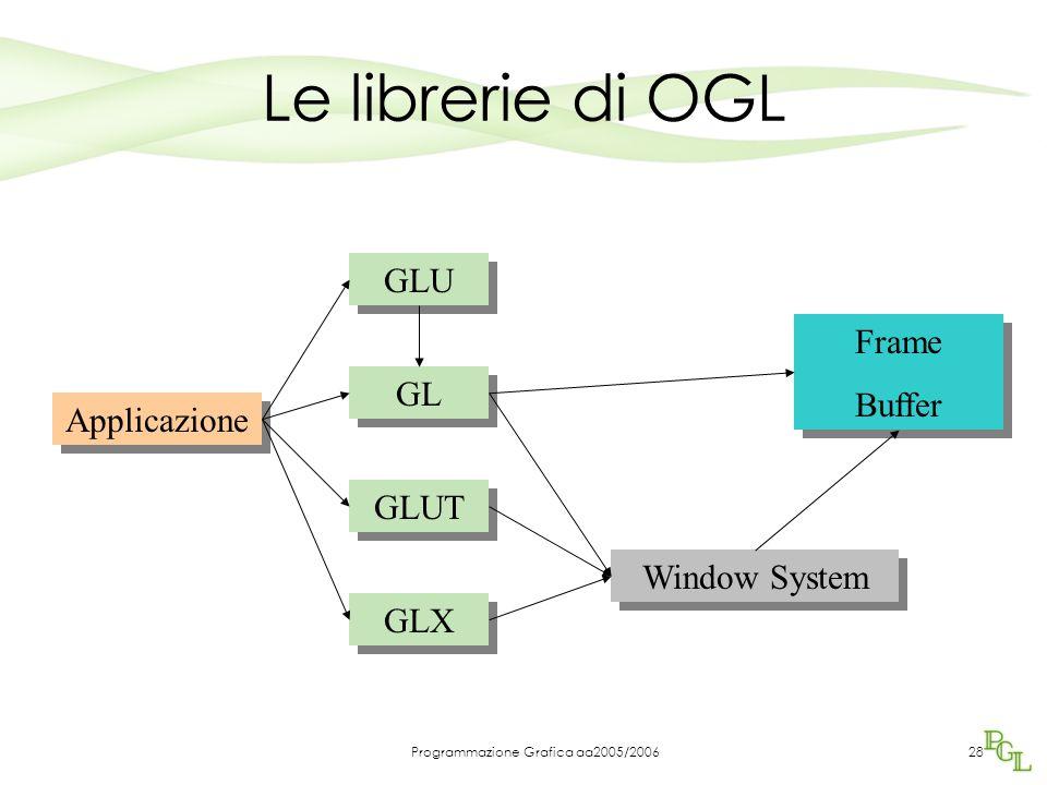 Programmazione Grafica aa2005/200628 Le librerie di OGL GLU GL GLUT GLX Applicazione Frame Buffer Frame Buffer Window System