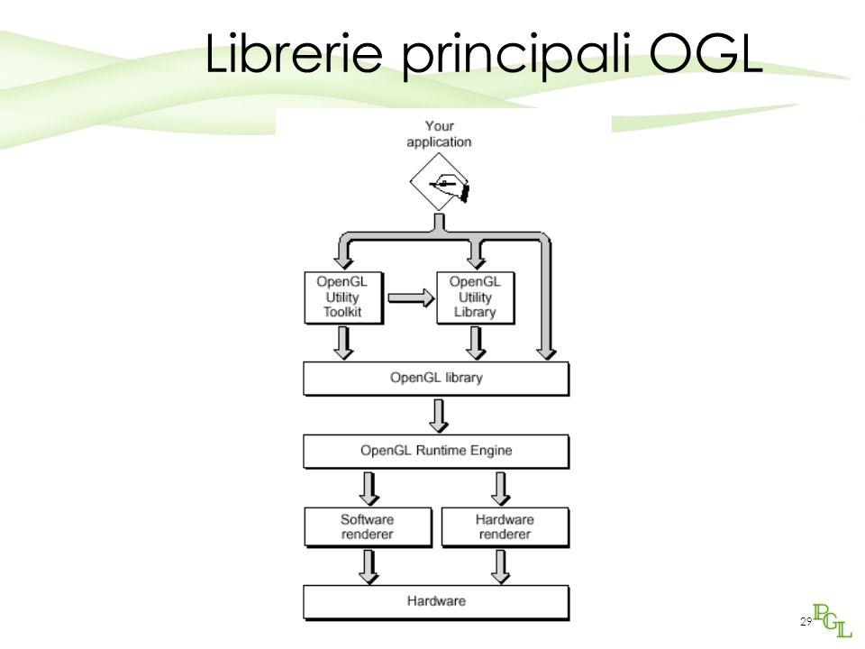 Programmazione Grafica aa2005/200629 Librerie principali OGL