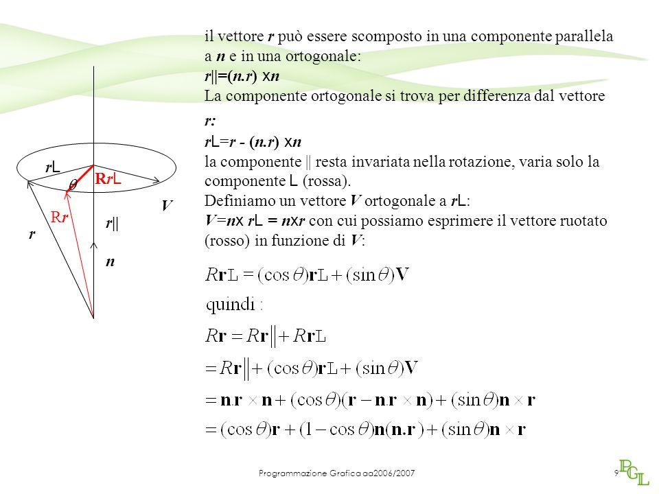 Programmazione Grafica aa2006/20079 r RrRr  n V il vettore r può essere scomposto in una componente parallela a n e in una ortogonale: r||=(n.r) x n La componente ortogonale si trova per differenza dal vettore r: r L =r - (n.r) x n la componente || resta invariata nella rotazione, varia solo la componente L (rossa).