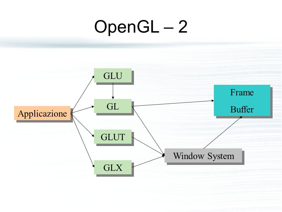 OpenGL – 2 GLU GL GLUT GLX Applicazione Frame Buffer Frame Buffer Window System