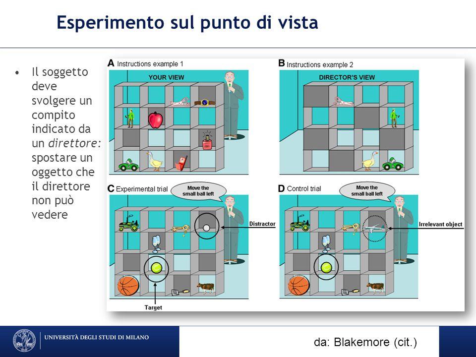 Esperimento sul punto di vista Il soggetto deve svolgere un compito indicato da un direttore: spostare un oggetto che il direttore non può vedere DICo