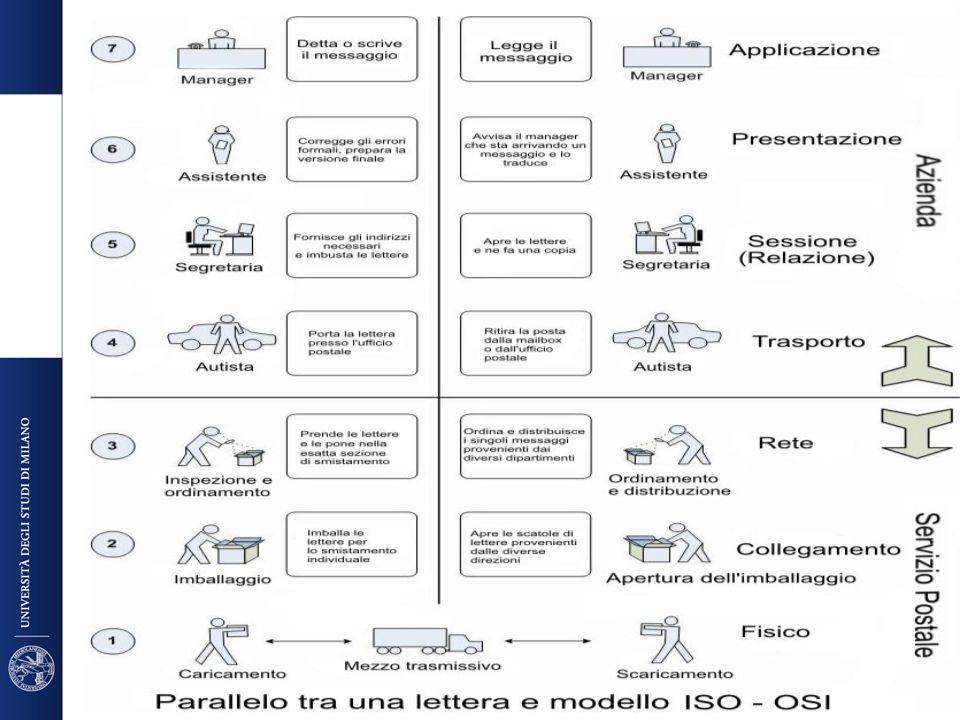 Dove si colloca il contenuto del corso FCD I livelli più bassi del diagramma ISO/OSI sono oggetto di studio dei corsi di Reti o di ingegneria delle reti A noi interessa indagare i livelli più alti Dalle definizioni tratte dal vocabolario individuiamo alcuni aspetti che dobbiamo comprendere per una serie di ragioni DICo
