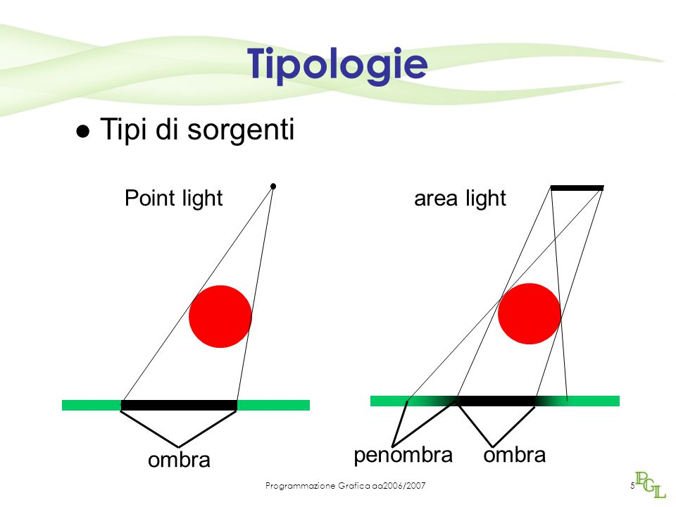 Programmazione Grafica aa2006/20075 Tipi di sorgenti Point light ombra area light ombrapenombra Tipologie