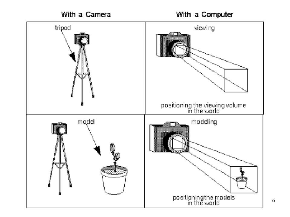 7 Prospettiva canonica Camera frame orientato come il world frame Asse ottico coincidente con asse z, entrante nell'obiettivo Per portare una scena nella configurazione canonica è necessaria una catena di trasformazioni da applicare conoscendo i parametri principali
